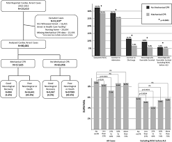 association of mechanical cardiopulmonary resuscitation device use
