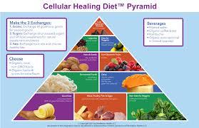 cellular healing diet 1 week menu plan