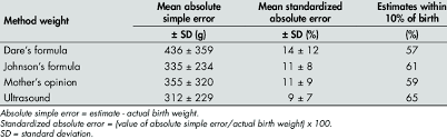 ultrasound machine comparison table table 2 clinical maternal and ultrasound estimates of fetal