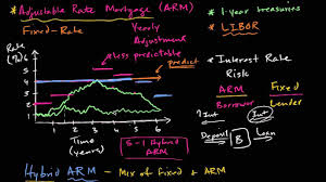 Introduction To Mortgage Loans Khan Academy