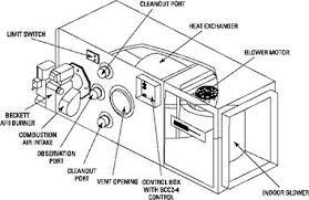 oil furnaces фенкойлы фанкойлы вентиляторные доводчики
