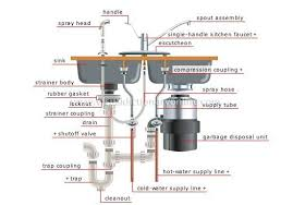 Install Disposal Kitchen Sink How To Install A Kitchen Sink With A Disposal Homesteady