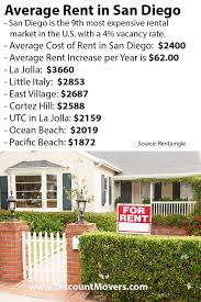 Average Rent Cost by San Diego Rental Costs Moving Guide Discountmovers Com