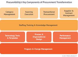 procurement strategy transformation procureability