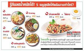 info cuisine info ร ท นลดน ำหน กได 5 เมน ส ดฮ ตให พล งงานเท าไหร manager