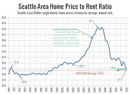 average rent price price to rent ratio at early 1998 levels seattle bubble