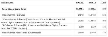pubg sales sony s ps4 still outsold microsoft in november despite the xbox