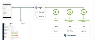 sapho ibm to make enterprise tools less clunky