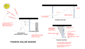 passive solar home design checklist 28 images zsa actuators