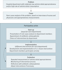 antimicrobial stewardship and appropriate antimicrobial