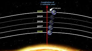 how fast does the earth travel around the sun images Is earth always in the same location on your birthday science abc jpg