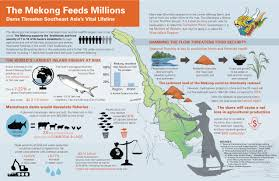 Mekong River Map Infographic The Mekong Feeds Millions International Rivers