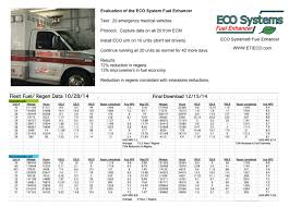 Gas Mileage Spreadsheet Eco Systems Fuel Enhancer Manufacturers Web Site Eco Fuel Systems