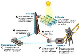 new solar power plant is the first to go u0027supercritical u0027 but