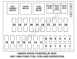 under hood fuse box fuse and relay diagram 1997 1998 f150 f250