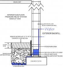 Wet Basement Waterproofing - waterproofing how to waterproof a basement