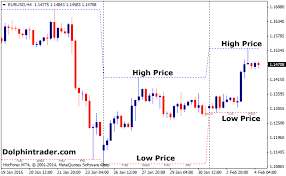 pattern day trader h1b is day trading legal gas price development