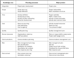impact of the project manager on planning processes