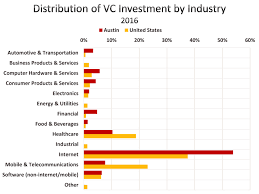 february 10 2017 venture capital