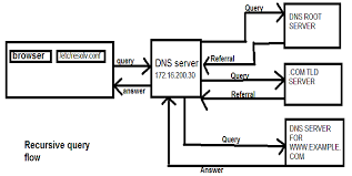 How Dns Works by Between Iterative And Recursive Dns Query