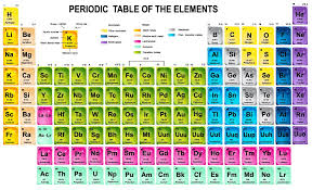 periodic table science book new periodic table from science book