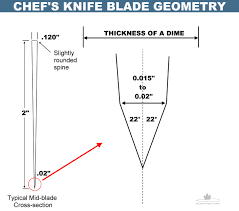 Basic Kitchen Knives Diy Knifemaker U0027s Info Center Knife Edge Geometry Tips