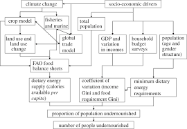 food security in a perfect storm using the ecosystem services