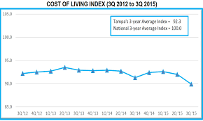 tampa msa continues to outrank major metros in affordability low