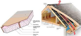 can unvented roof assemblies be insulated with fiberglass ba 1511 field testing of an unvented roof with fibrous insulation