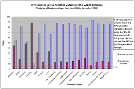 Vaccine Injury Table How Closely Does The Cdc Monitor Hpv Vaccine Safety Sanevax Inc