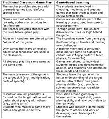 a good chart on traditional classroom game play vs game based