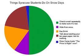 Syracuse Meme - things syracuse students do on snow days cus basement