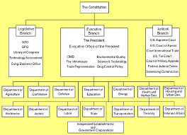 Cabinet Executive Branch Three Branches Of The U S Government By 9584 Infogram
