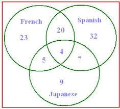 venn diagram word problems free math worksheets word problems