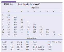 Bond Energies Table Nitrogen Gas Reacts With Oxygen Gas To Form Dinitr Chegg Com