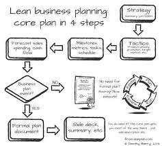 fundamentals of lean business planning the u s small business