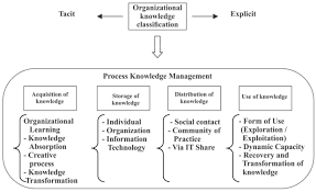 knowledge management process a theoretical conceptual research
