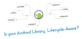 android library is your android library lifecycle aware androidpub
