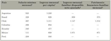 tabla de ingresos para medical 2016 saúde pública ensayos clínicos en américa latina implicancias