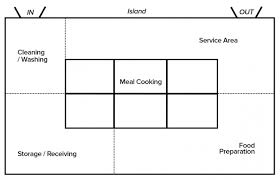 Commercial Kitchen Designs Layouts Commercial Kitchen Design To Take Maximal Benefits Home And
