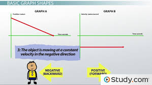 understanding graphs of motion giving qualitative descriptions