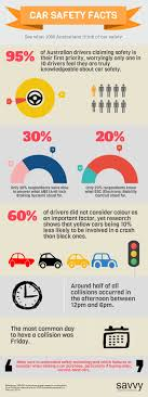 car safety facts in australia savvy