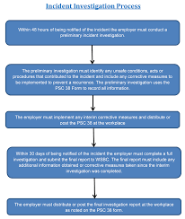 template incident report form incident report flowchart flowchart in word reporting process flow inspiring template corrective preventive action chart large size incident investigation