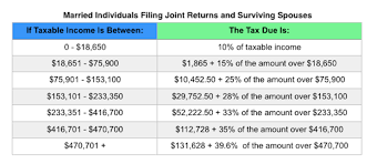 federal tax tables single irs announces 2017 tax rates standard deductions exemption amounts