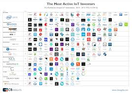 top vcs and corporate vc investors in the internet of things iot