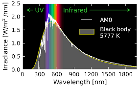 Blue Light Wavelength New Research Delivers The Blue Light Special Of Solar Power