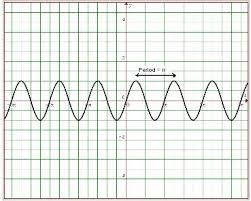 period of a function math tutorvista com