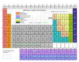 Online Periodic Table by Smarter Teacher Do Your Students Memorize The Periodic Table