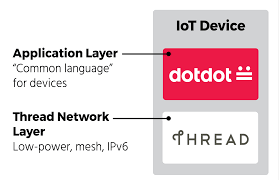 delivering on the promise of the iot with dotdot thread part