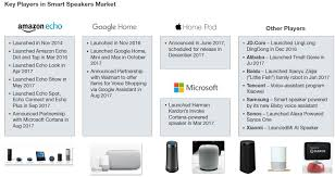 smart items for home smart speakers are gradually accelerating the adoption of smart home